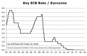 ecb rate