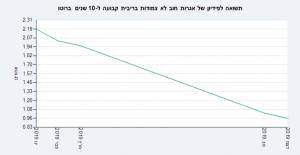 אגח ישראל 10 שנים