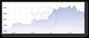 AUD USD 1 MONTH